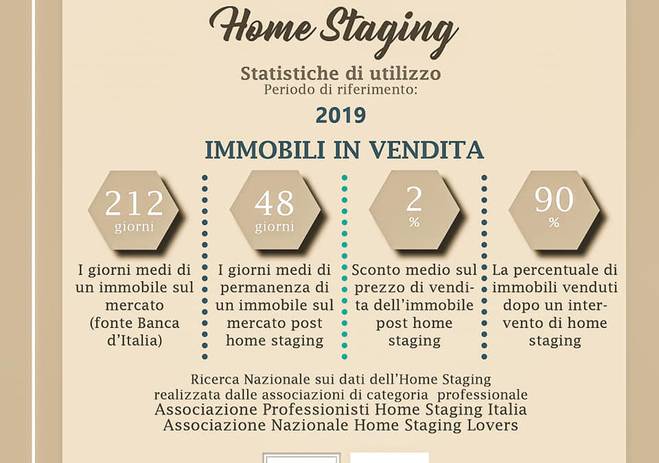 Home Staging Statistiche